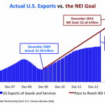 Actual U.S. Exports vs. the NEI Goal