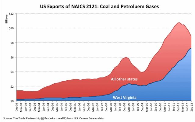 us-exports-of-naics