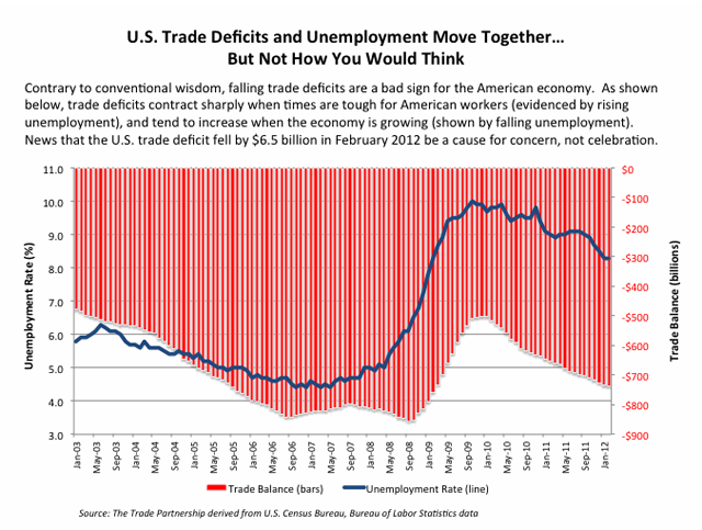 us-trade-deficits-and-unemployment