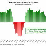 Year over Year Growth in US exports