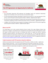 The TPP Agreement: An Opportunity for the States (2015)