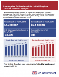 UK – US Trade and Investment Highlights: City Reports (2018)