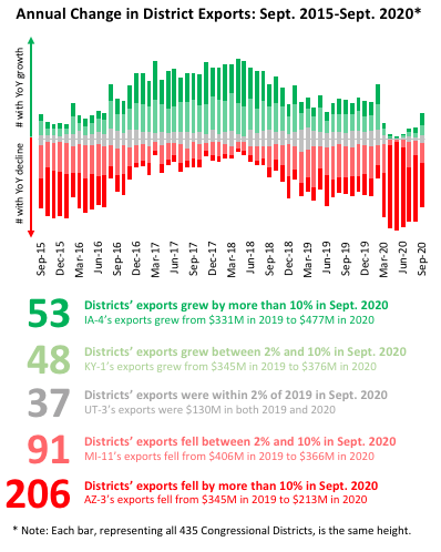 U.S. Exports Fact Sheet (September 2020)