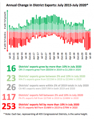 U.S. Exports Fact Sheet (July 2020)